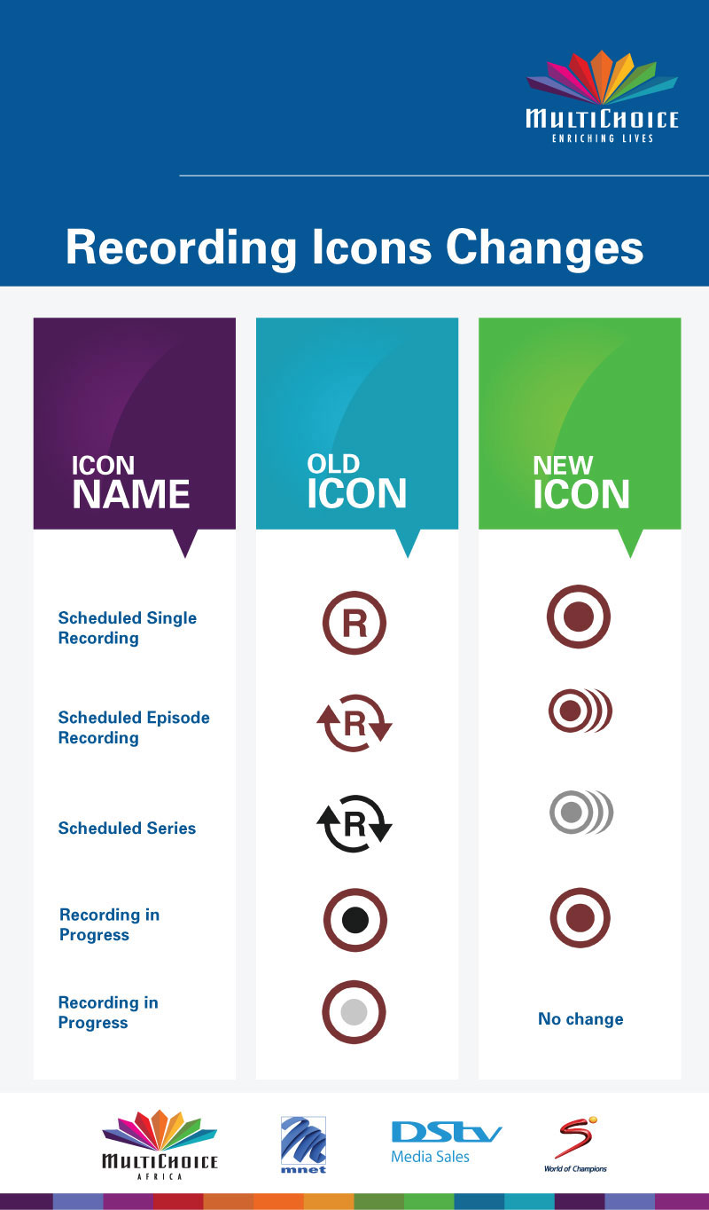 Table showing old and new recording icons for DStv decoders.